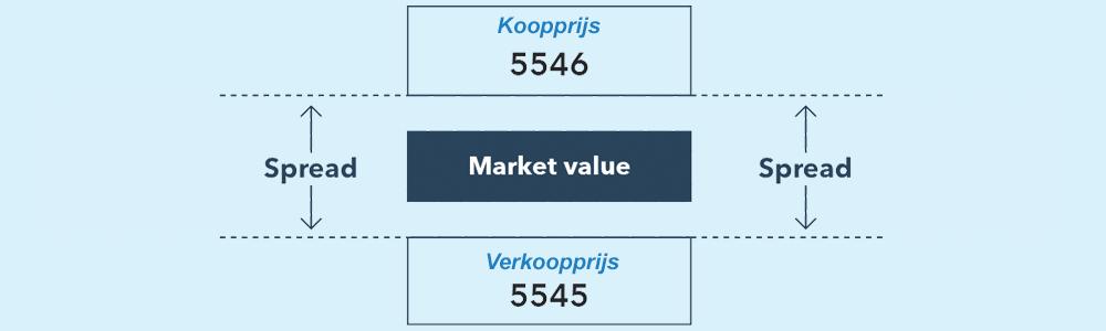 Spreads beleggen (trading)