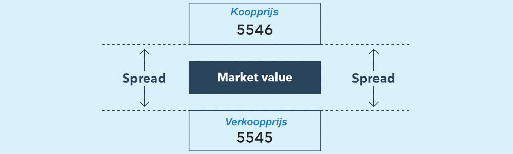 Spreads kosten CFD-trading