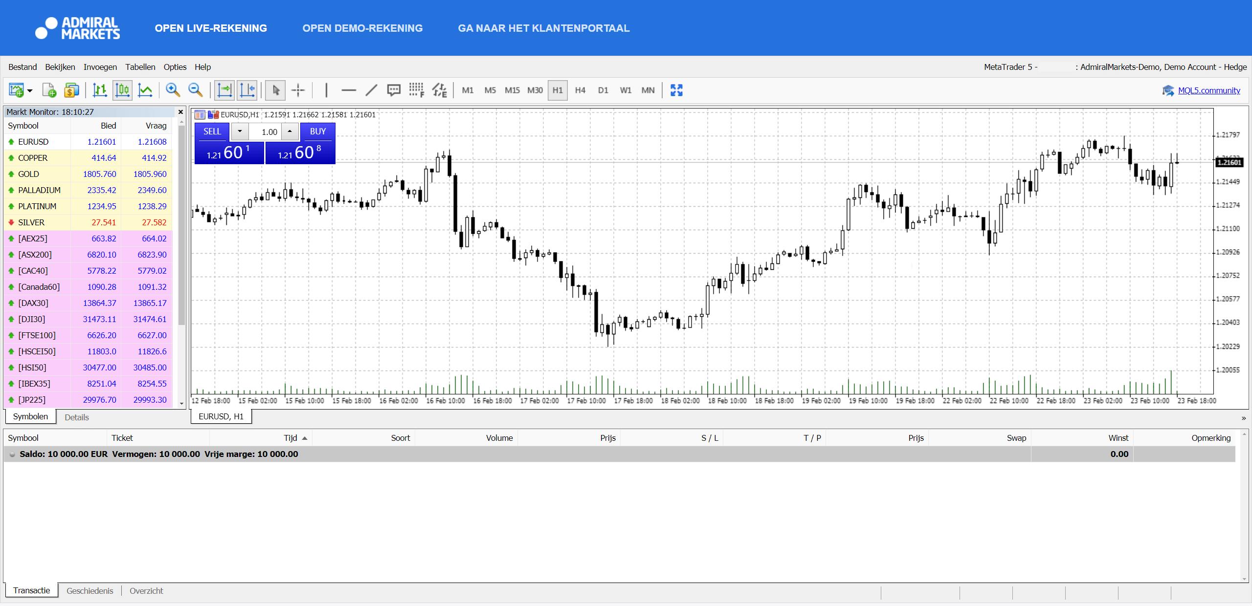 Admiral Markets candlesticks