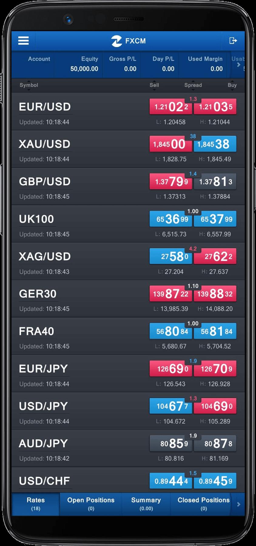FXCM rates
