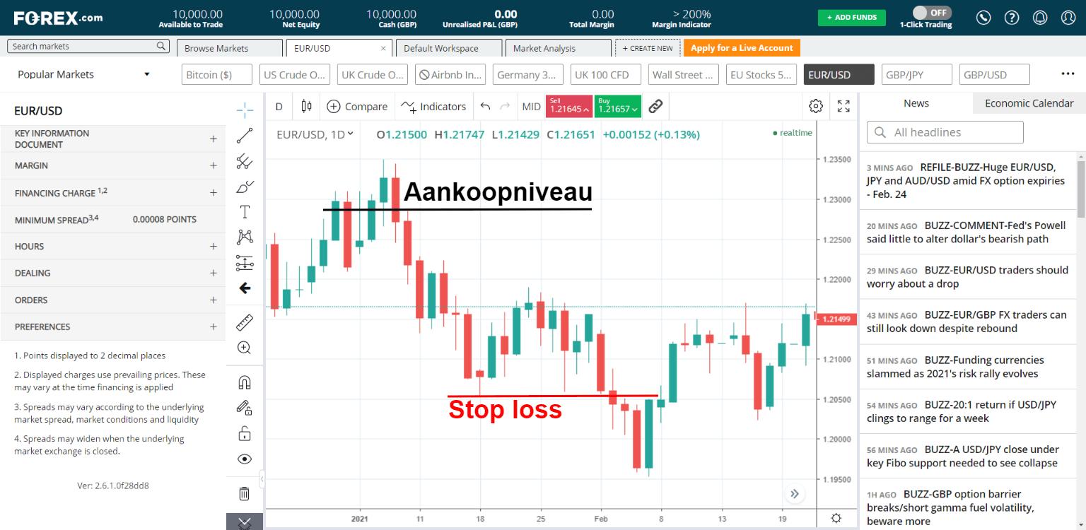 Forex.com stop loss
