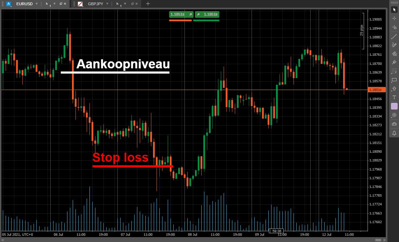 IC Markets stop loss